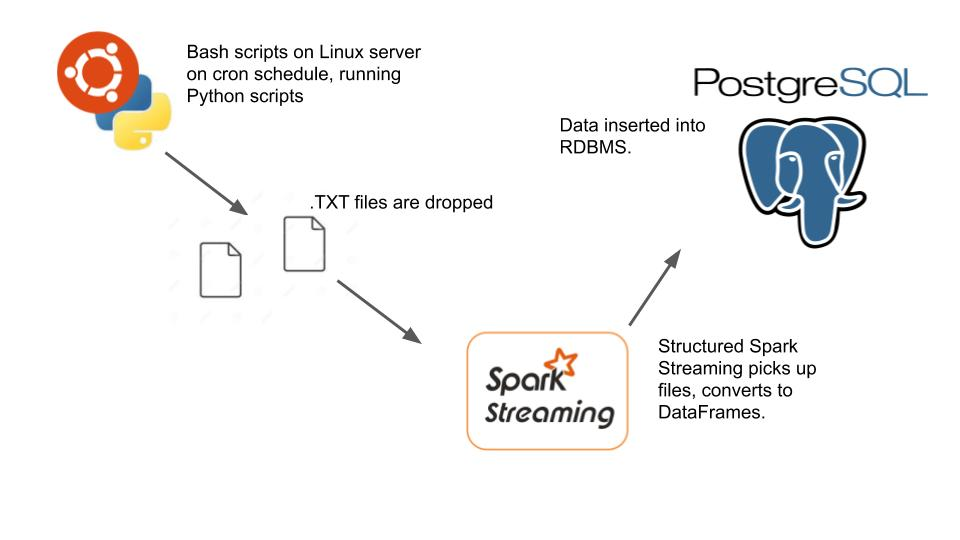 Web Scraping + Sentiment + Spark Streaming + Postgres